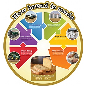 How Bread Is Made Food Cycle Sign £0 - Education Furniture