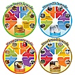 Food Cycle Signs Set Of 4